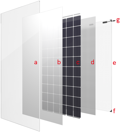 DUAL-GLASS-SERIES-SOLAR-MODULE-Structure-diagram